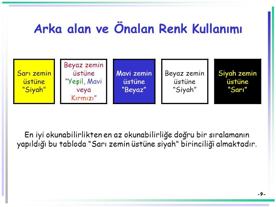 -9- Arka alan ve Önalan Renk Kullanımı Sarı zemin üstüne Siyah Beyaz zemin üstüne Yeşil, Mavi veya Kırmızı Mavi zemin üstüne Beyaz Beyaz zemin üstüne Siyah Siyah zemin üstüne Sarı En iyi okunabilirlikten en az okunabilirliğe doğru bir sıralamanın yapıldığı bu tabloda Sarı zemin üstüne siyah birinciliği almaktadır.