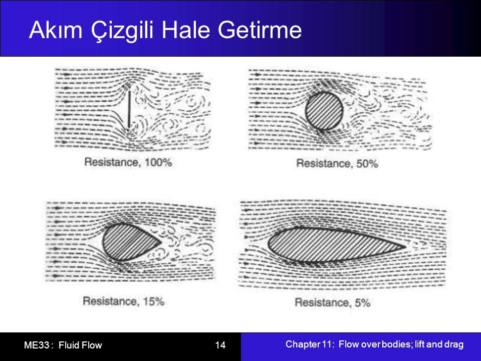 Chapter 11: Flow over bodies; lift and drag ME33 : Fluid Flow 14 Akım Çizgili Hale Getirme