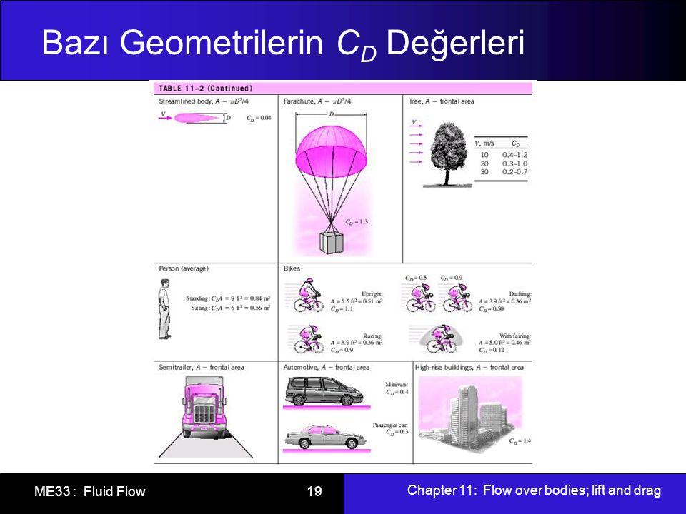 Chapter 11: Flow over bodies; lift and drag ME33 : Fluid Flow 19 Bazı Geometrilerin C D Değerleri