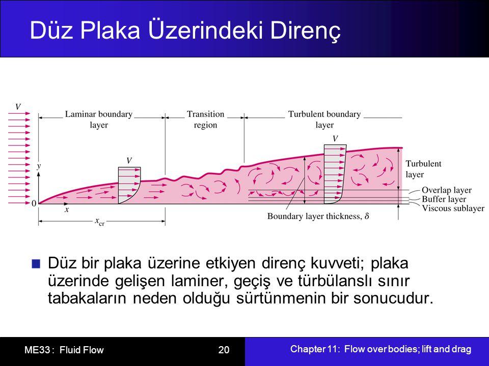 Chapter 11: Flow over bodies; lift and drag ME33 : Fluid Flow 20 Düz Plaka Üzerindeki Direnç Düz bir plaka üzerine etkiyen direnç kuvveti; plaka üzeri