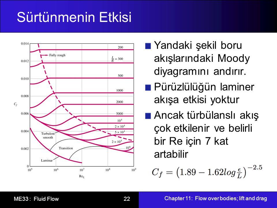Chapter 11: Flow over bodies; lift and drag ME33 : Fluid Flow 22 Sürtünmenin Etkisi Yandaki şekil boru akışlarındaki Moody diyagramını andırır. Pürüzl