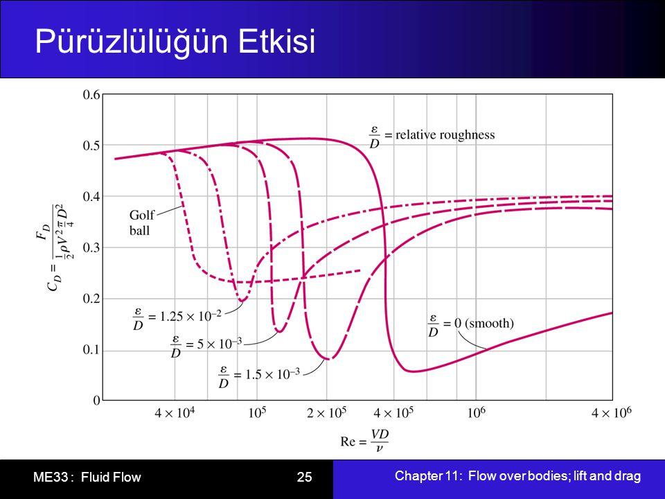 Chapter 11: Flow over bodies; lift and drag ME33 : Fluid Flow 25 Pürüzlülüğün Etkisi