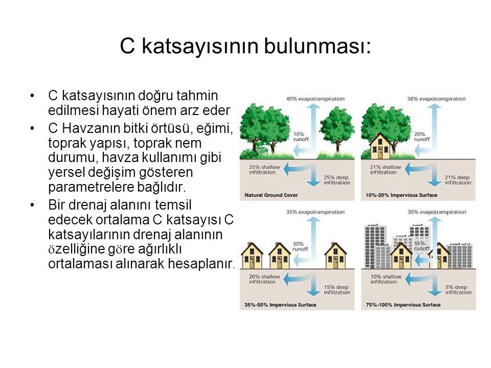 C katsayısının bulunması: •C katsayısının doğru tahmin edilmesi hayati önem arz eder •C Havzanın bitki örtüsü, eğimi, toprak yapısı, toprak nem durumu