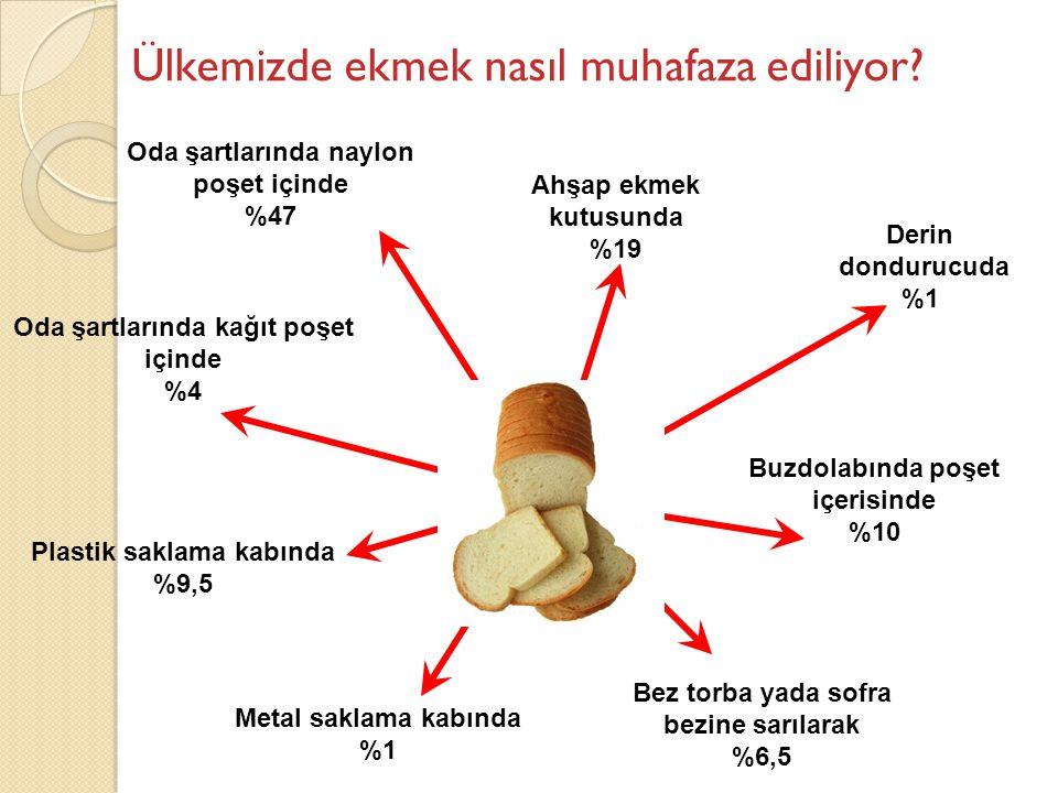 Ahşap ekmek kutusunda %19 Oda şartlarında naylon poşet içinde %47 Oda şartlarında kağıt poşet içinde %4 Buzdolabında poşet içerisinde %10 Plastik sakl
