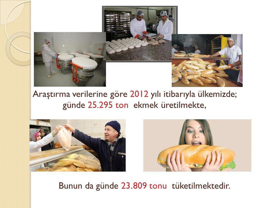 Araştırma verilerine göre 2012 yılı itibarıyla ülkemizde; günde 25.295 ton ekmek üretilmekte, Bunun da günde 23. 809 tonu tüketilmektedir.