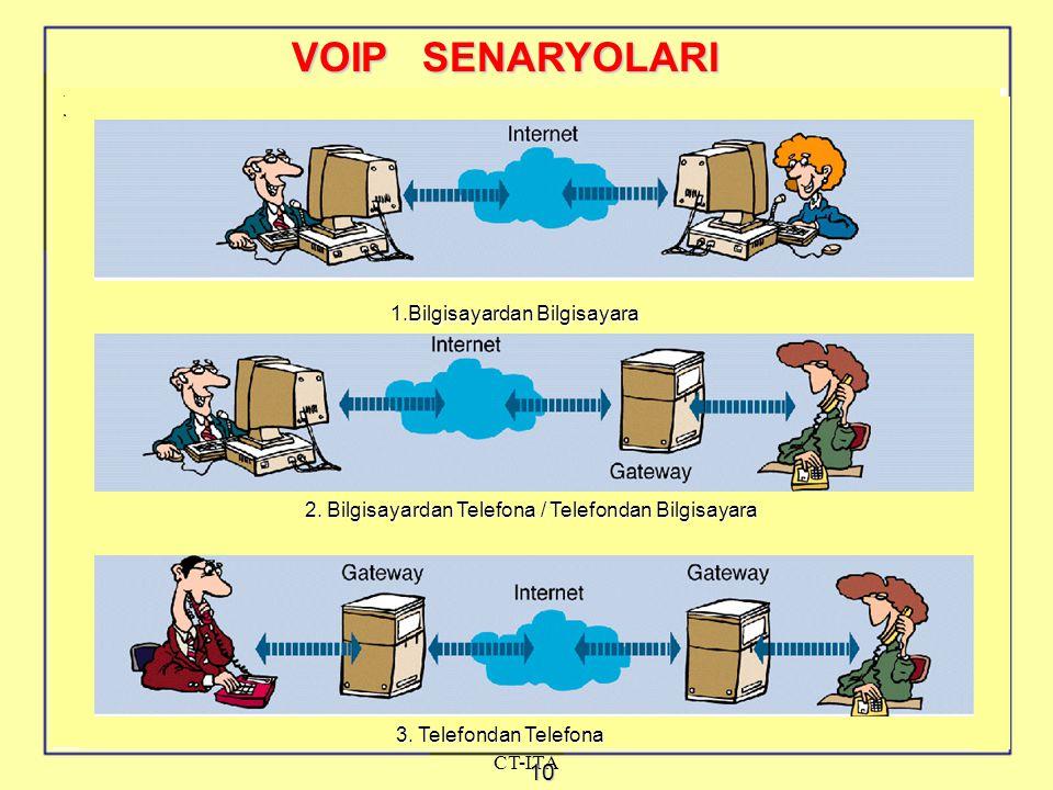 John Riordan, Heinz Gnehm, CIT- CT-ITA 10 VOIP SENARYOLARI 1.Bilgisayardan Bilgisayara 2.