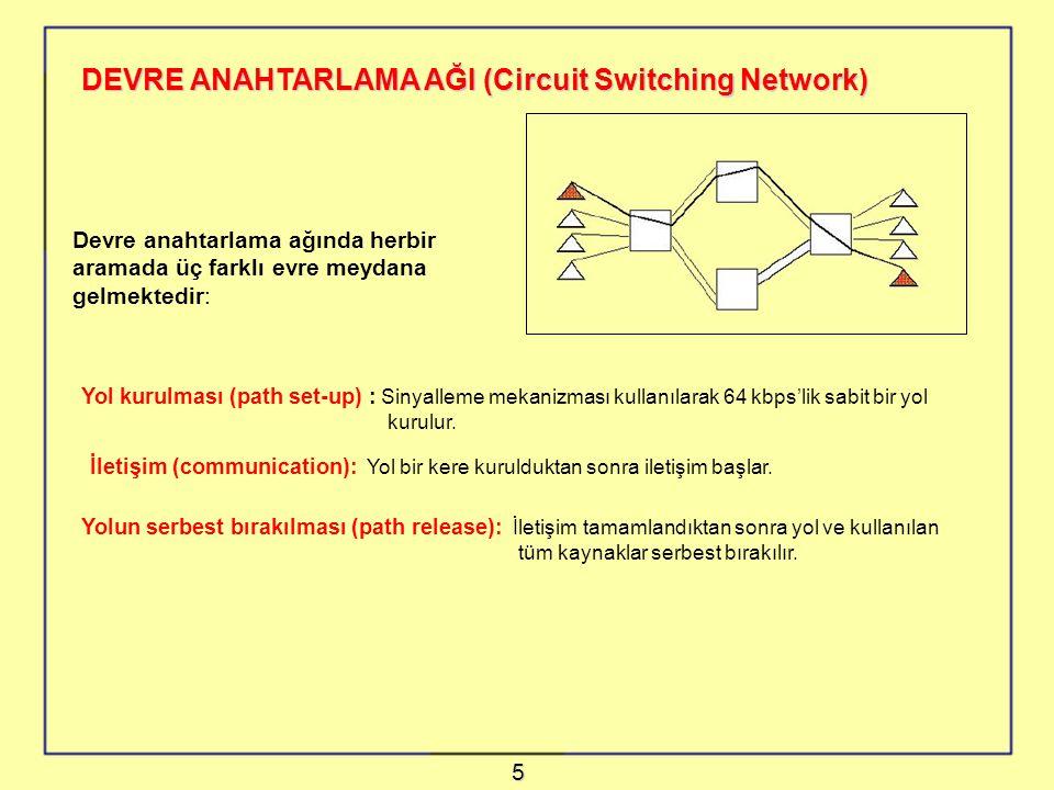 DEVRE ANAHTARLAMA AĞI (Circuit Switching Network) Devre anahtarlama ağında herbir aramada üç farklı evre meydana gelmektedir: Yolun serbest bırakılması (path release): İletişim tamamlandıktan sonra yol ve kullanılan tüm kaynaklar serbest bırakılır.