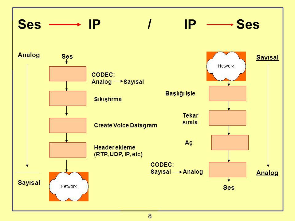 Analog Sayısal Ses CODEC: Analog Sayısal Sıkıştırma Create Voice Datagram Header ekleme (RTP, UDP, IP, etc) Ses IP / IP Ses Sayısal Analog Ses Başlığı işle Tekar sırala Aç CODEC: Sayısal Analog 8
