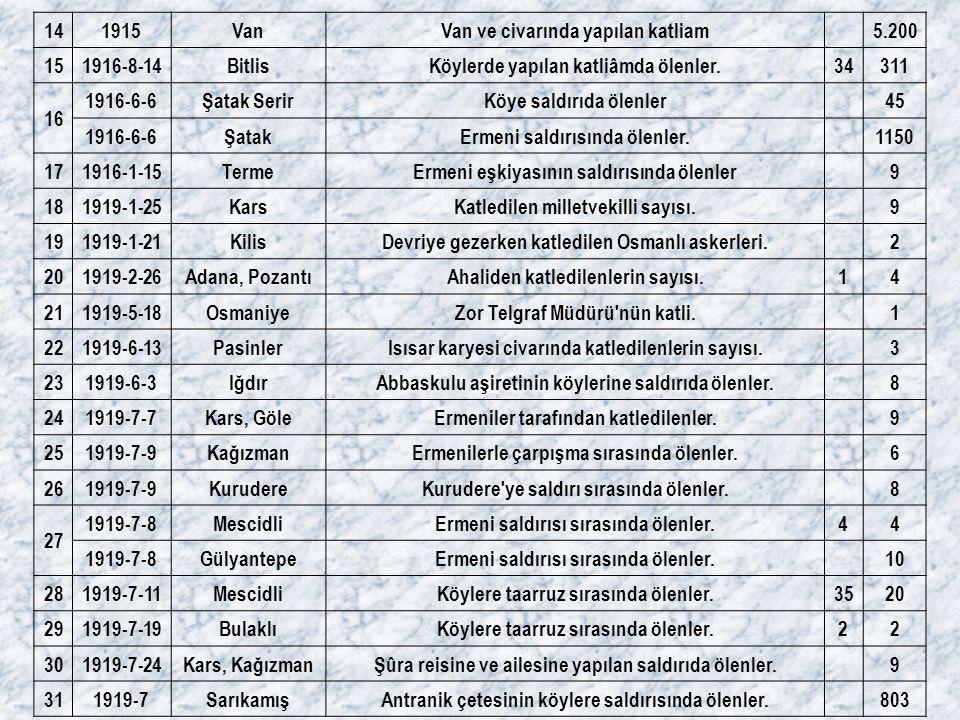 141915VanVan ve civarında yapılan katliam 5.200 151916-8-14BitlisKöylerde yapılan katliâmda ölenler.34311 16 1916-6-6Şatak SerirKöye saldırıda ölenler