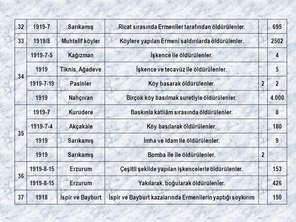 321919-7SarıkamışRicat sırasında Ermeniler tarafından öldürülenler. 695 331919/8Muhtelif köylerKöylere yapılan Ermeni saldırılarda öldürülenler. 2502