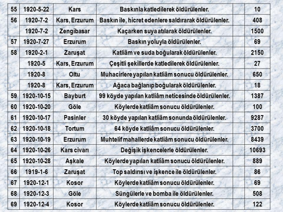 551920-5-22Kars Baskınla katledilerek öldürülenler. 10 561920-7-2 Kars, Erzurum Baskın ile, hicret edenlere saldırarak öldürülenler. 408 1920-7-2Zengi