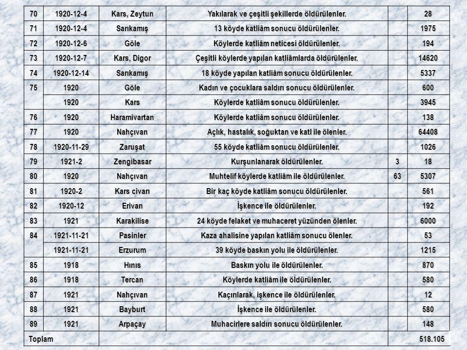 701920-12-4 Kars, Zeytun Yakılarak ve çeşitli şekillerde öldürülenler. 28 711920-12-4Sarıkamış 13 köyde katliâm sonucu öldürülenler. 1975 721920-12-6G
