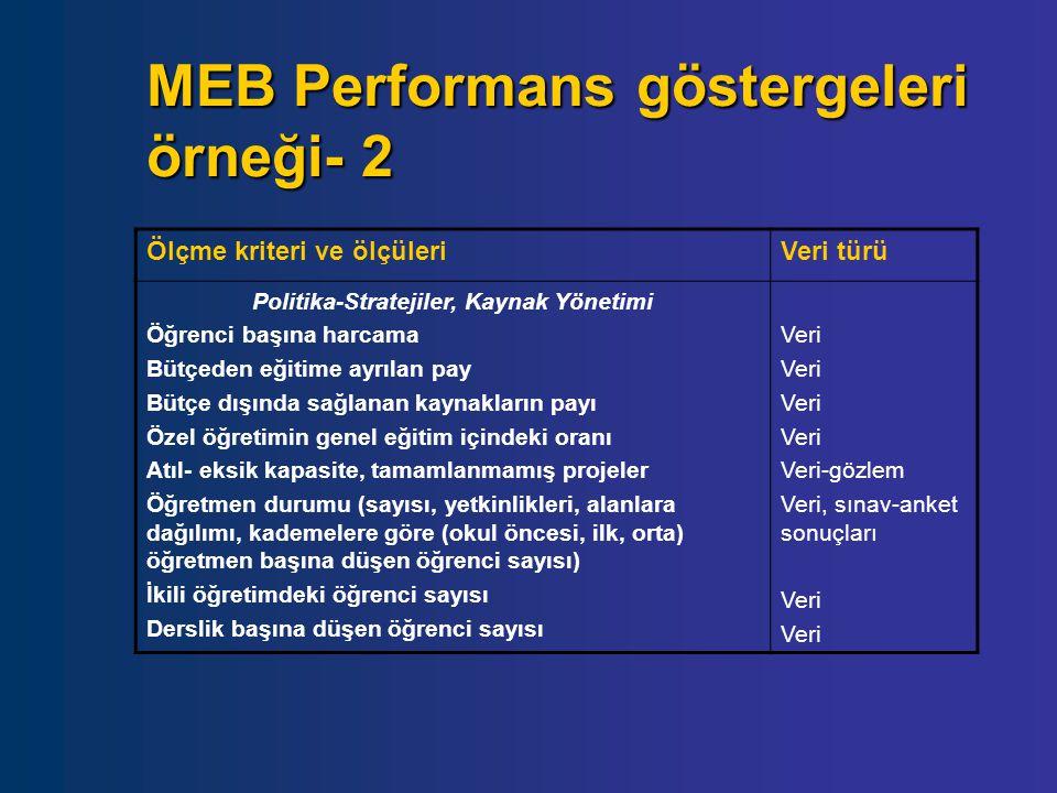 MEB Performans göstergeleri örneği- 2 Ölçme kriteri ve ölçüleriVeri türü Politika-Stratejiler, Kaynak Yönetimi Öğrenci başına harcama Bütçeden eğitime
