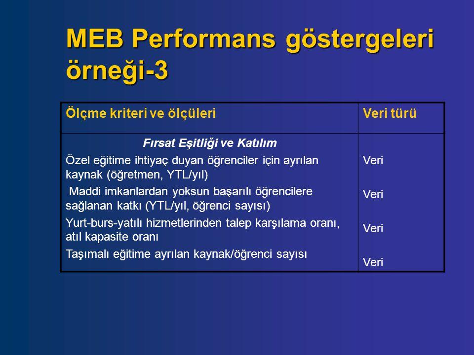 MEB Performans göstergeleri örneği-3 Ölçme kriteri ve ölçüleriVeri türü Fırsat Eşitliği ve Katılım Özel eğitime ihtiyaç duyan öğrenciler için ayrılan