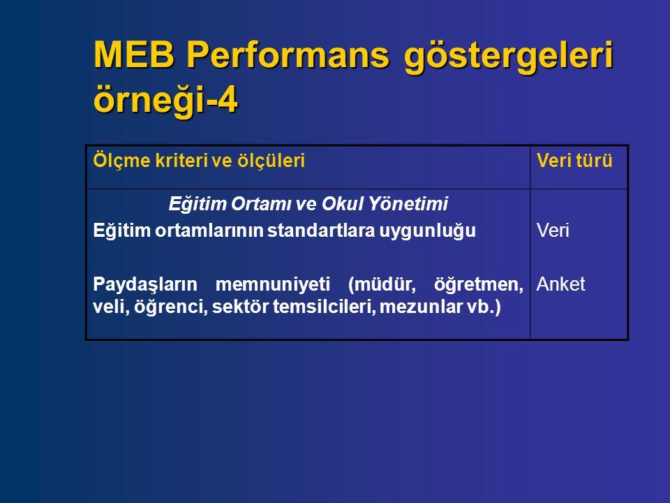 MEB Performans göstergeleri örneği-4 Ölçme kriteri ve ölçüleriVeri türü Eğitim Ortamı ve Okul Yönetimi Eğitim ortamlarının standartlara uygunluğu Payd