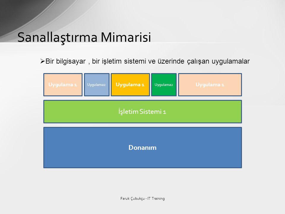Sanallaştırma Mimarisi Faruk Çubukçu - IT Training Donanım İşletim Sistemi 1 Uygulama 1 Uygulama2 Uygulama 1 Uygulama2 Uygulama 1  Bir bilgisayar, bi