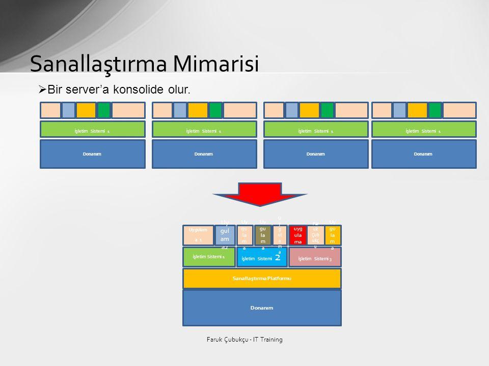 Sanallaştırma Mimarisi Faruk Çubukçu - IT Training Donanım Sanallaştırma Platformu İşletim Sistemi 1 İşletim Sistemi 2 İşletim Sistemi 3 Uygulam a 1 U