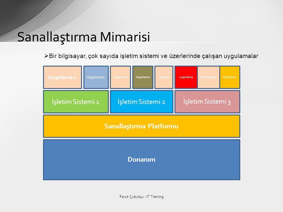 Faruk Çubukçu Sanallaştırma Mimarisi Faruk Çubukçu - IT Training Donanım Sanallaştırma Platformu İşletim Sistemi 1İşletim Sistemi 2 İşletim Sistemi 3