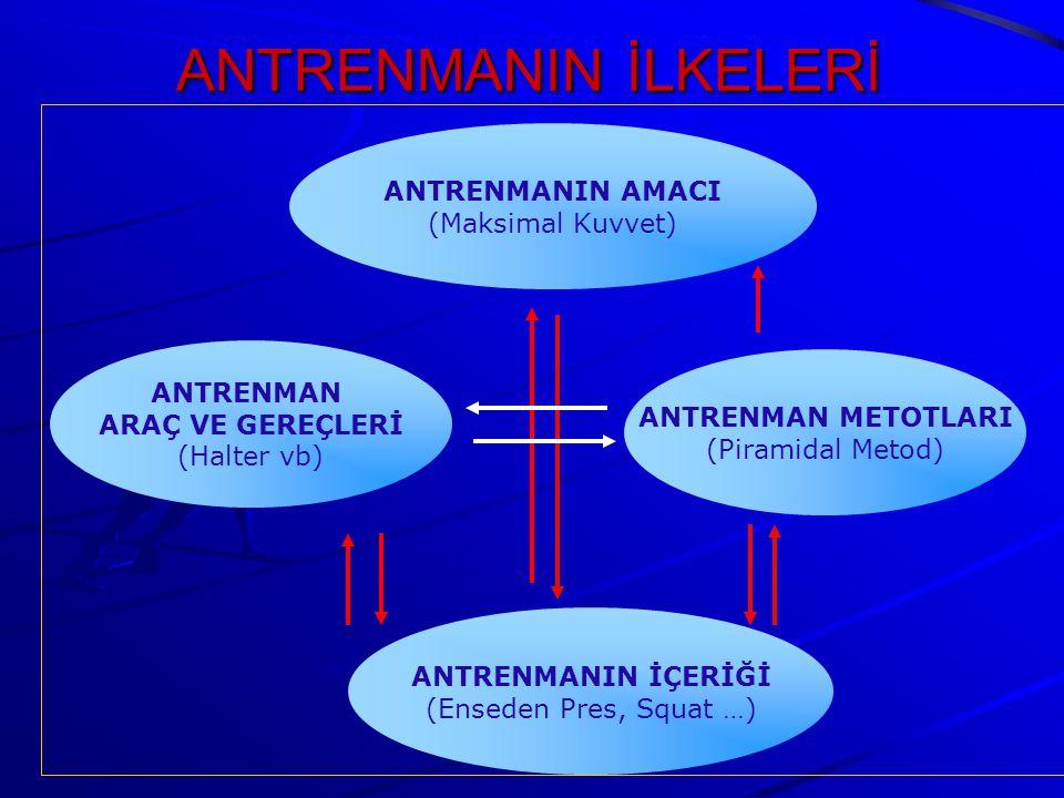 ANTRENMANIN İLKELERİ ANTRENMANIN İÇERİĞİ (Enseden Pres, Squat …) ANTRENMANIN AMACI (Maksimal Kuvvet) ANTRENMAN METOTLARI (Piramidal Metod) ANTRENMAN ARAÇ VE GEREÇLERİ (Halter vb)