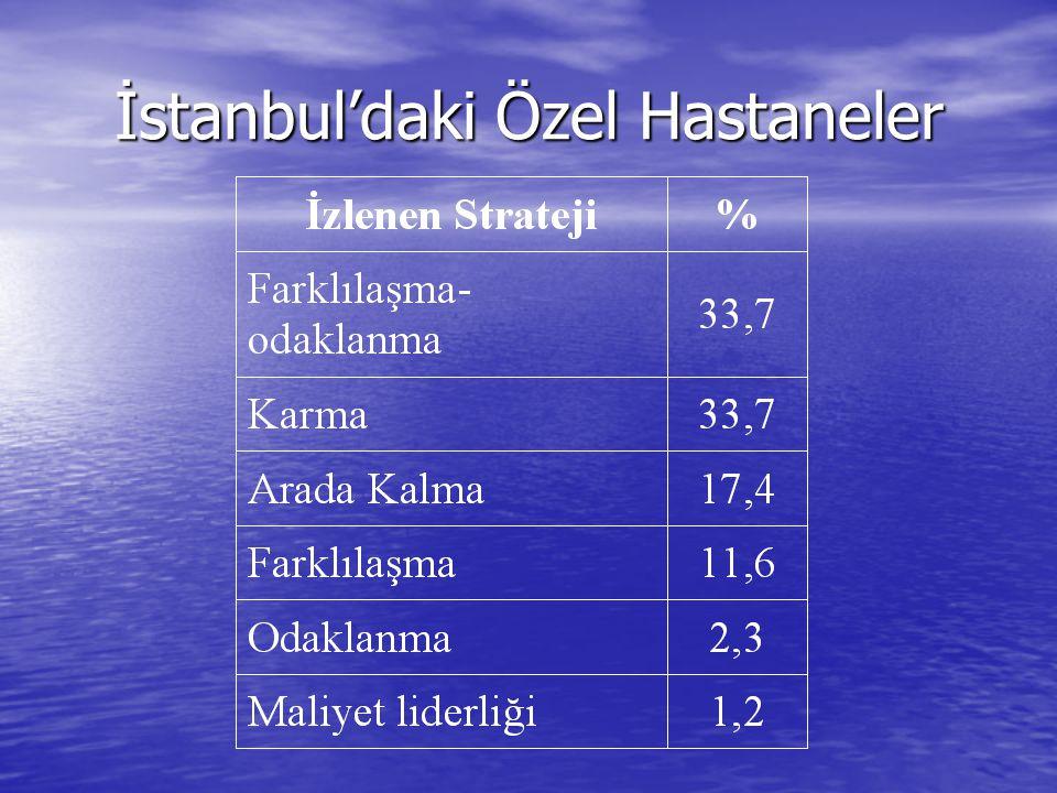 İstanbul'daki Özel Hastaneler