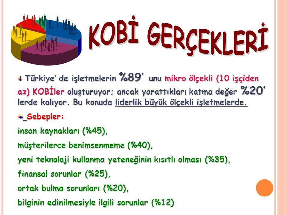 Türkiye' de işletmelerin %89' unu mikro ölçekli (10 işçiden az) KOBİler oluşturuyor; ancak yarattıkları katma değer %20' lerde kalıyor. Bu konuda lide