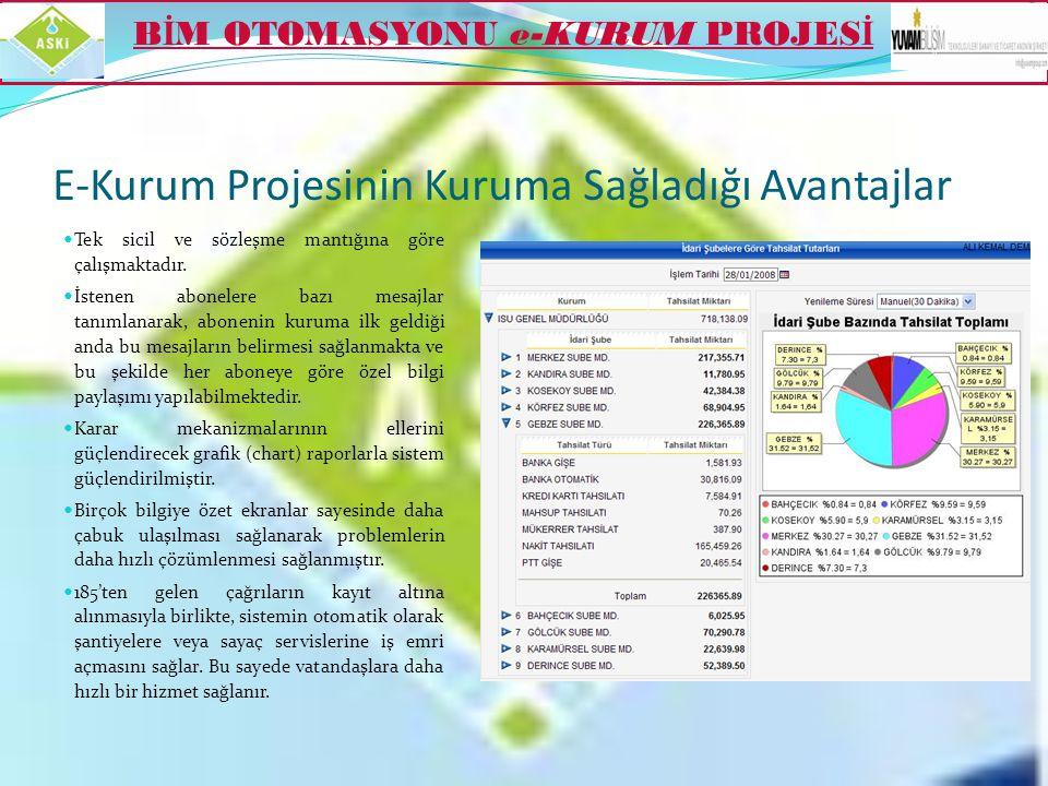 E-kurum Projesinin Genel Özellikleri  Bütün müdürlükler arasında tam bir entegrasyon vardır.  Sistem modüler yapıya sahip olduğundan sisteme sonrada