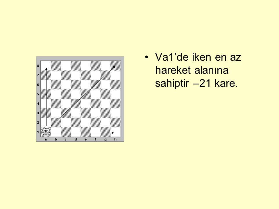 •Boş tahta üzerinde Vezir e4 karesinde iken 27 hamleye sahiptir,yani o kadar kareye gidebilir.