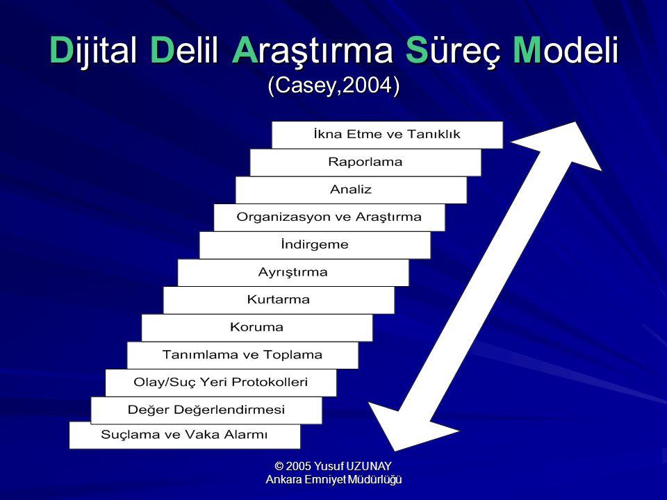 © 2005 Yusuf UZUNAY Ankara Emniyet Müdürlüğü Dijital Delil Araştırma Süreç Modeli (Casey,2004)