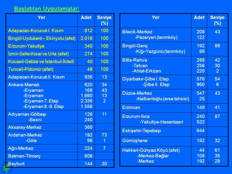 12 YerAdetSeviye (%) Adapazarı-Korucuk I. Kısım812100 Bingöl-Uydukent – Ekinyolu (afet)2.016100 Erzurum-Yakutiye340100 İzmir-Seferihisar ve Urla (afet