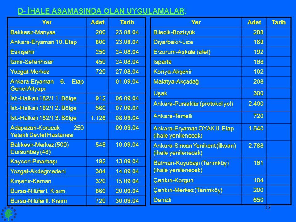 15 YerAdetTarih Balıkesir-Manyas20023.08.04 Ankara-Eryaman 10. Etap80023.08.04 Eskişehir25024.08.04 İzmir-Seferihisar45024.08.04 Yozgat-Merkez72027.08