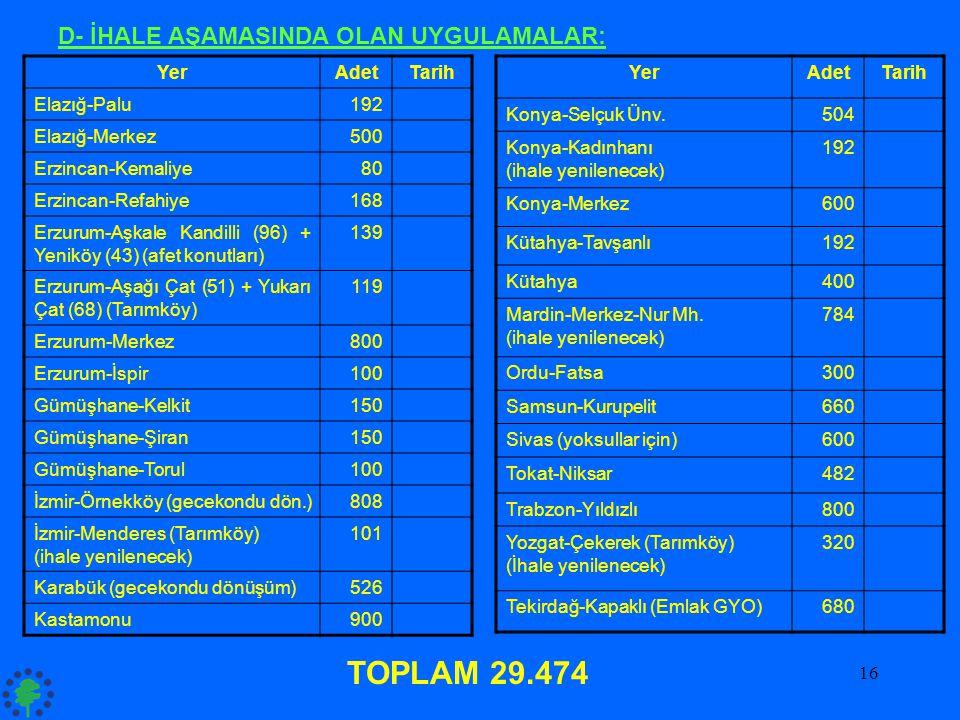 16 YerAdetTarih Elazığ-Palu192 Elazığ-Merkez500 Erzincan-Kemaliye80 Erzincan-Refahiye168 Erzurum-Aşkale Kandilli (96) + Yeniköy (43) (afet konutları)