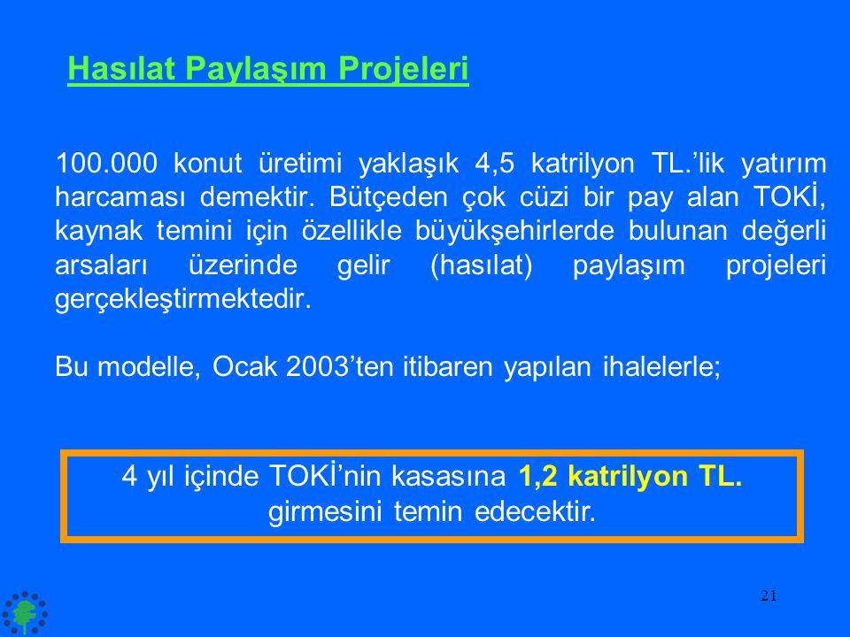 21 Hasılat Paylaşım Projeleri 100.000 konut üretimi yaklaşık 4,5 katrilyon TL.'lik yatırım harcaması demektir. Bütçeden çok cüzi bir pay alan TOKİ, ka