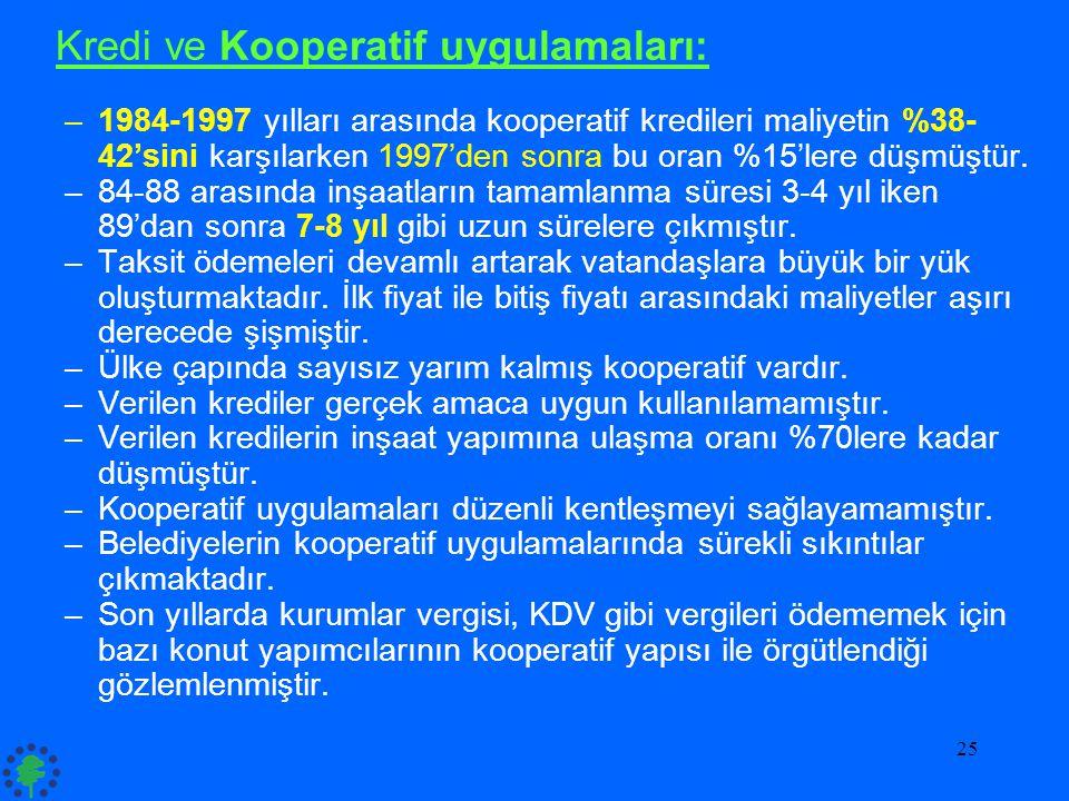 25 Kredi ve Kooperatif uygulamaları: –1984-1997 yılları arasında kooperatif kredileri maliyetin %38- 42'sini karşılarken 1997'den sonra bu oran %15'le