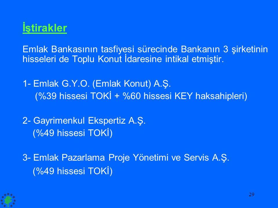 29 İştirakler Emlak Bankasının tasfiyesi sürecinde Bankanın 3 şirketinin hisseleri de Toplu Konut İdaresine intikal etmiştir. 1- Emlak G.Y.O. (Emlak K