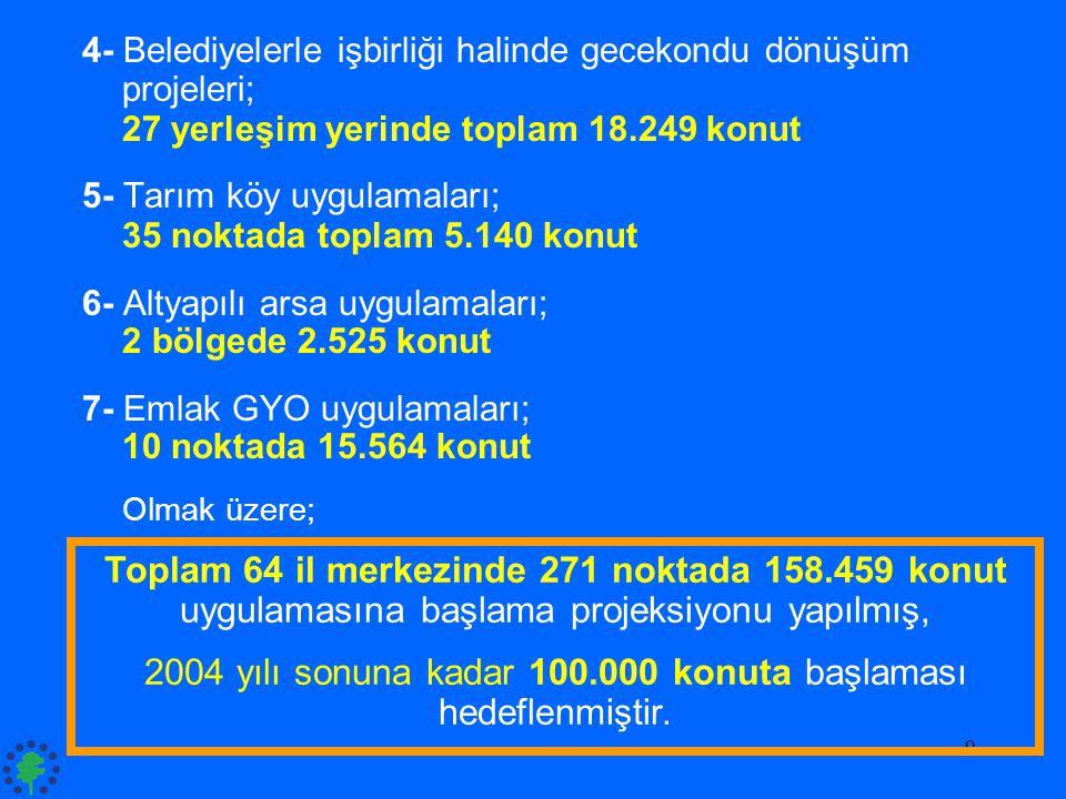 9 4- Belediyelerle işbirliği halinde gecekondu dönüşüm projeleri; 27 yerleşim yerinde toplam 18.249 konut 5- Tarım köy uygulamaları; 35 noktada toplam