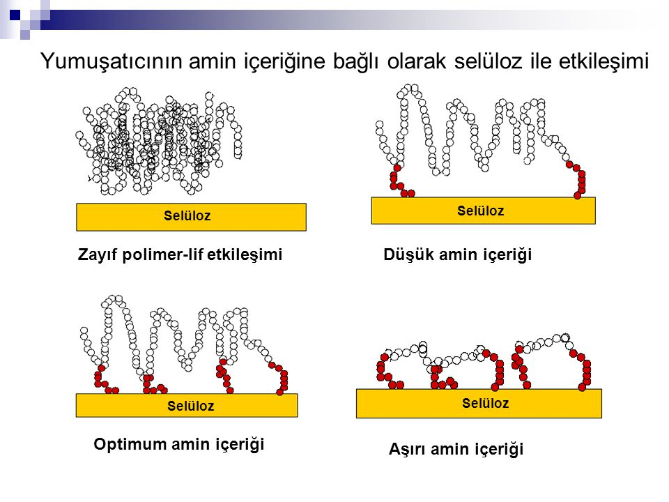 Zayıf polimer-lif etkileşimiDüşük amin içeriği Optimum amin içeriği Aşırı amin içeriği Yumuşatıcının amin içeriğine bağlı olarak selüloz ile etkileşim