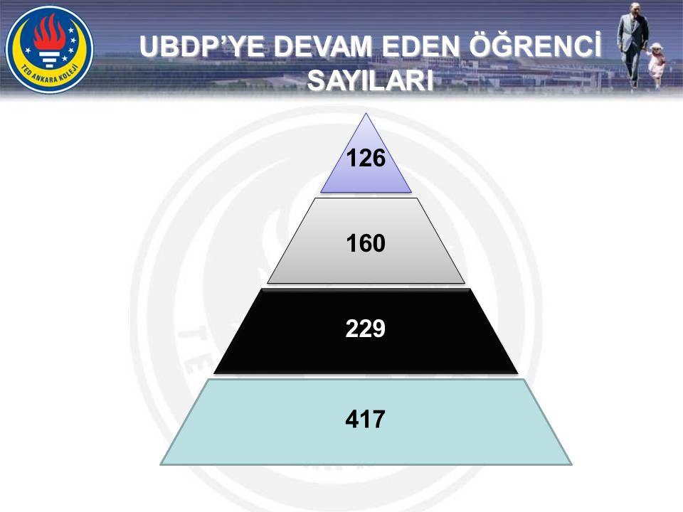 UBDP'YE DEVAM EDEN ÖĞRENCİ SAYILARI 126 160 229 417