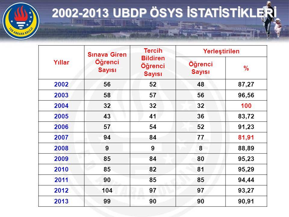 2002-2013 UBDP ÖSYS İSTATİSTİKLERİ Yıllar Sınava Giren Öğrenci Sayısı Tercih Bildiren Öğrenci Sayısı Yerleştirilen Öğrenci Sayısı % 200256524887,27 20