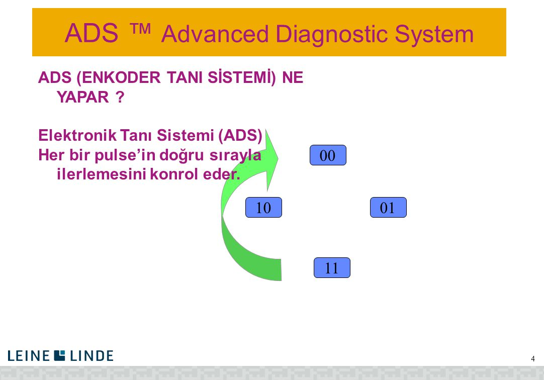 ADS ™ Advanced Diagnostic System 4 10 00 11 01 ADS (ENKODER TANI SİSTEMİ) NE YAPAR ? Elektronik Tanı Sistemi (ADS) Her bir pulse'in doğru sırayla iler