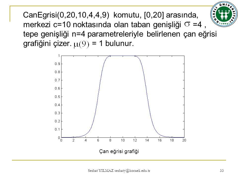 Serhat YILMAZ serhaty@kocaeli.edu.tr 33 CanEgrisi(0,20,10,4,4,9) komutu, [0,20] arasında, merkezi c=10 noktasında olan taban genişliği =4, tepe genişliği n=4 parametreleriyle belirlenen çan eğrisi grafiğini çizer.