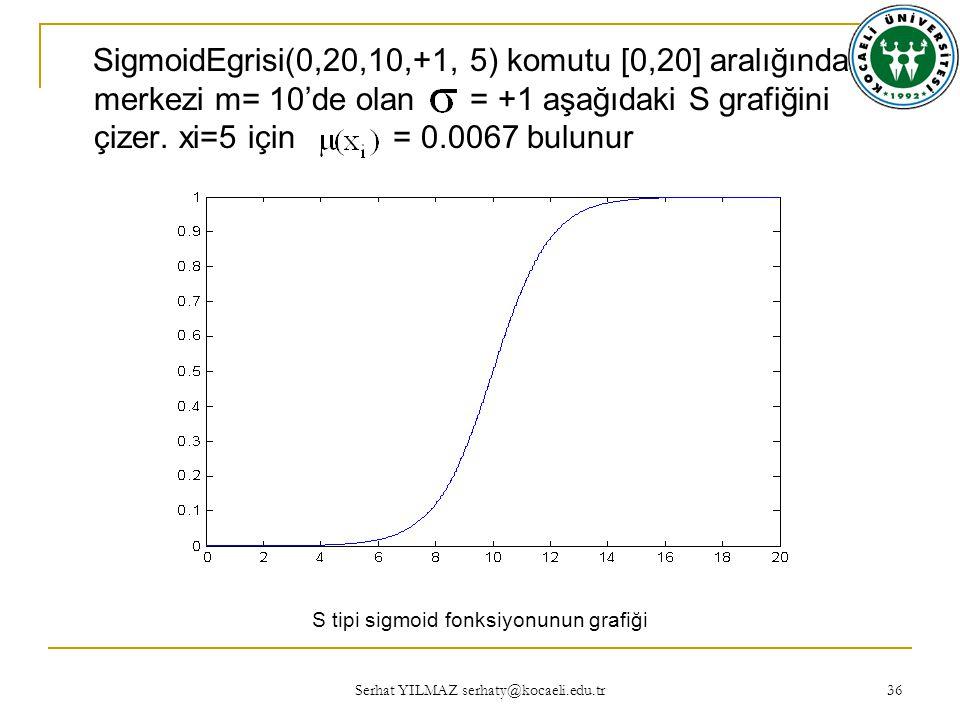 Serhat YILMAZ serhaty@kocaeli.edu.tr 36 SigmoidEgrisi(0,20,10,+1, 5) komutu [0,20] aralığında merkezi m= 10'de olan = +1 aşağıdaki S grafiğini çizer.