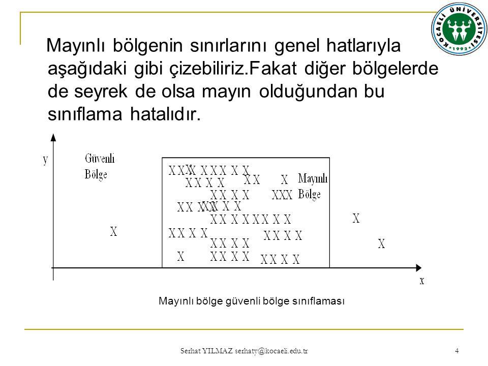 Serhat YILMAZ serhaty@kocaeli.edu.tr 25 Yamuk üyelik fonksiyonunun şekli aşağıda görülmektedir ve xi=15 için = 0.25 bulunmuştur.