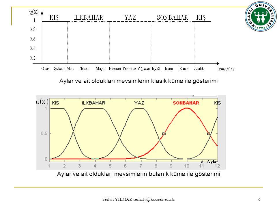 Serhat YILMAZ serhaty@kocaeli.edu.tr 47 Klasik küme işlemlerinin şematik gösterimleri ise şu şekildedir: Klasik kümelerde işlemlerin şematik gösterimi
