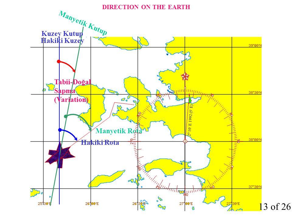Manyetik Kutup Manyetik Rota Hakiki Rota Kuzey Kutup Hakiki Kuzey Tabii-Doğal Sapma (Variation) 2 0 10 / E 1992 (5 / E) 13 of 26 DIRECTION ON THE EART
