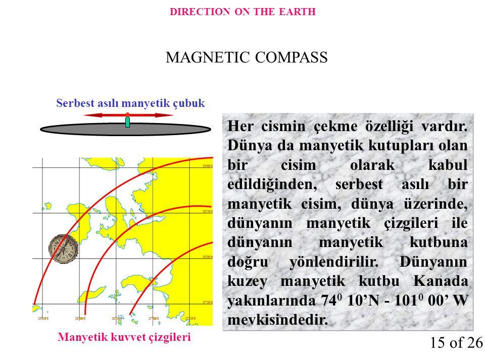 Her cismin çekme özelliği vardır. Dünya da manyetik kutupları olan bir cisim olarak kabul edildiğinden, serbest asılı bir manyetik cisim, dünya üzerin