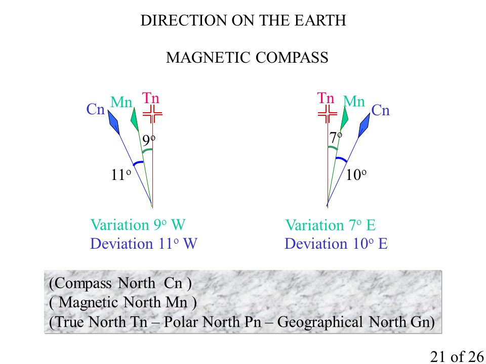 Tn Mn 9o9o Variation 9 o W Cn Deviation 11 o W 11 o Tn Mn 7o7o Variation 7 o E Cn Deviation 10 o E 10 o (Compass North Cn ) ( Magnetic North Mn ) (True North Tn – Polar North Pn – Geographical North Gn) 21 of 26 DIRECTION ON THE EARTH MAGNETIC COMPASS
