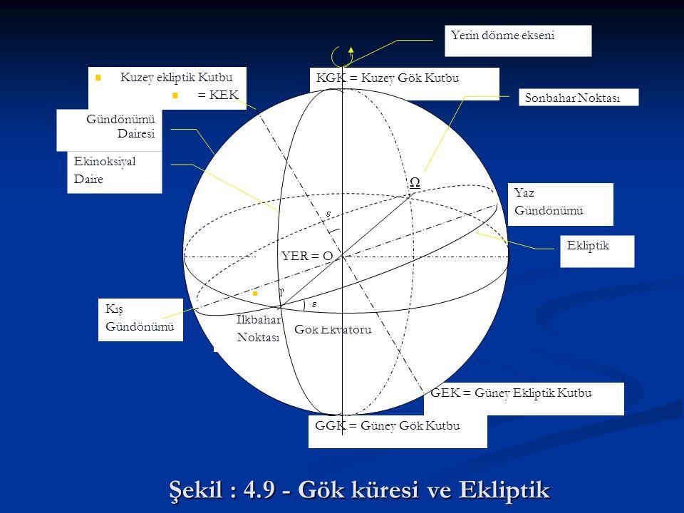 Şekil : 4.9 - Gök küresi ve Ekliptik GEK = Güney Ekliptik Kutbu Gündönümü Dairesi GGK = Güney Gök Kutbu KGK = Kuzey Gök Kutbu Gök Ekvatoru Yerin dönme