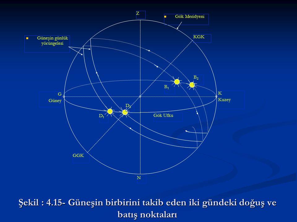 Şekil : 4.15- Güneşin birbirini takib eden iki gündeki doğuş ve batış noktaları D1D1 D2D2 B1B1 B2B2 Gök Ufku   Güneşin günlük yörüngeleri Z N KGK GG