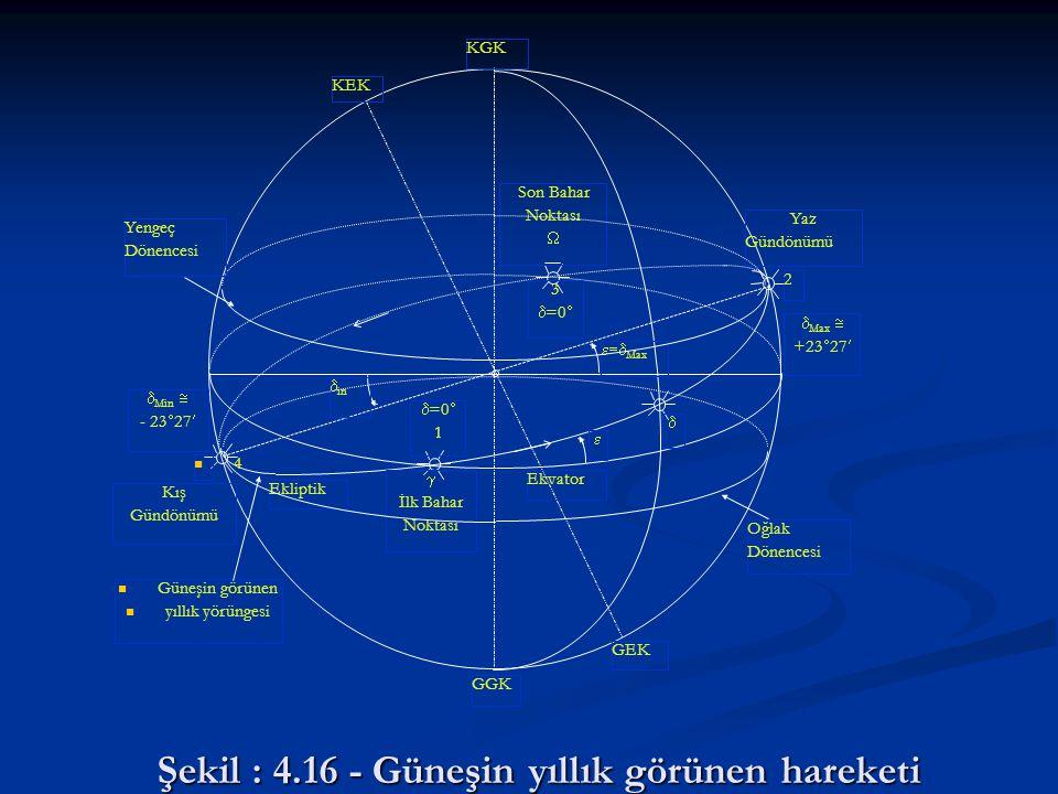Şekil : 4.16 - Güneşin yıllık görünen hareketi GGK   Max   Max  +23  27  Min  - 23  27  in  =0  1 3  =0   İlk Bahar Noktası Ekliptik