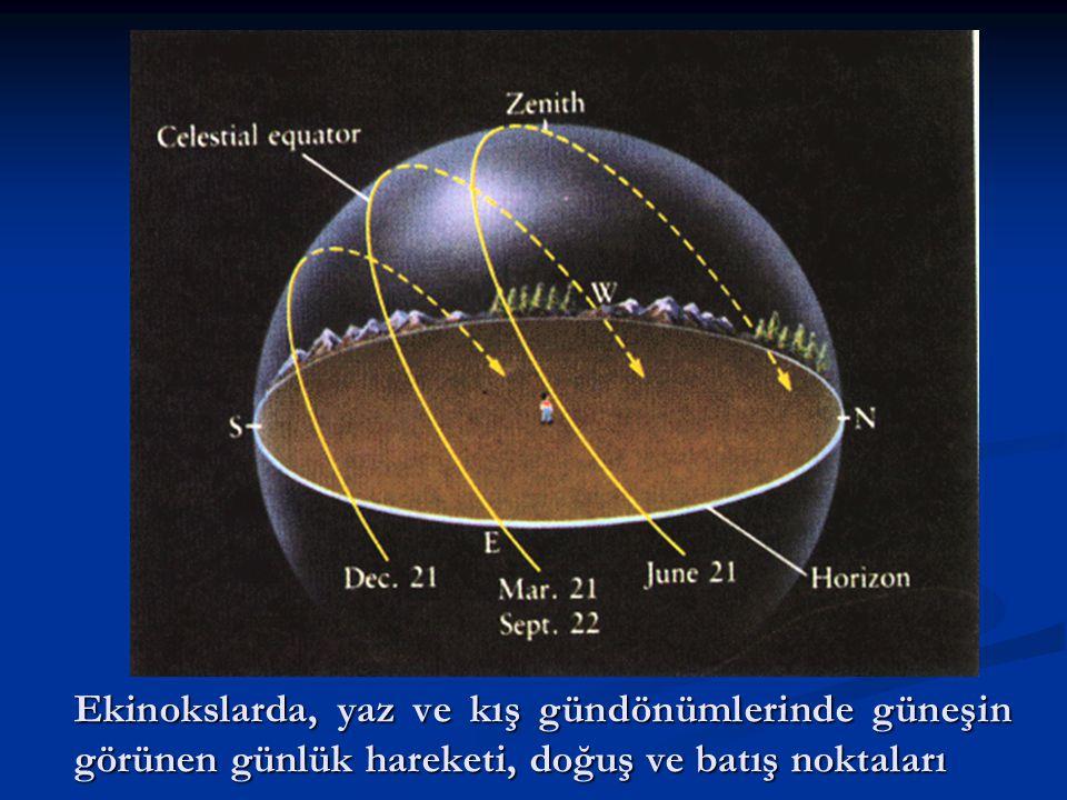 Ekinokslarda, yaz ve kış gündönümlerinde güneşin görünen günlük hareketi, doğuş ve batış noktaları
